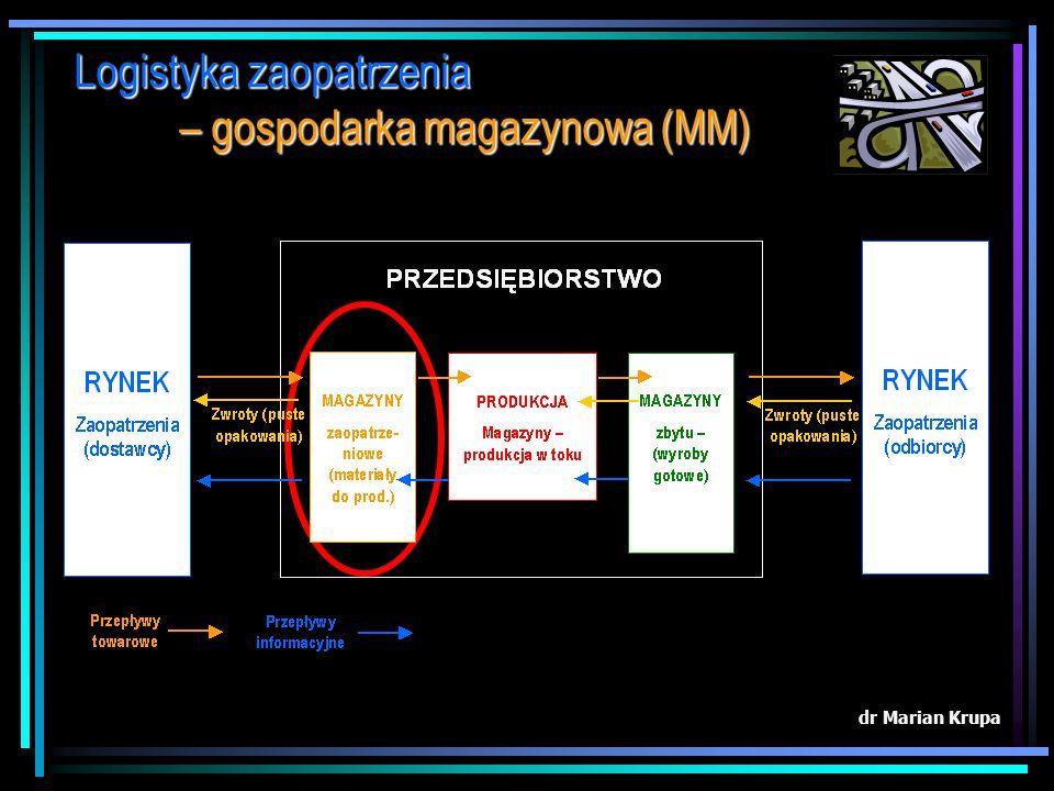 Obecnie w całym procesie zarządzania logistycznego możemy wyróżnić: dr Marian Krupa 1.logistykę zaopatrzenia (gospodarka magazynowa) 2.logistykę wewną