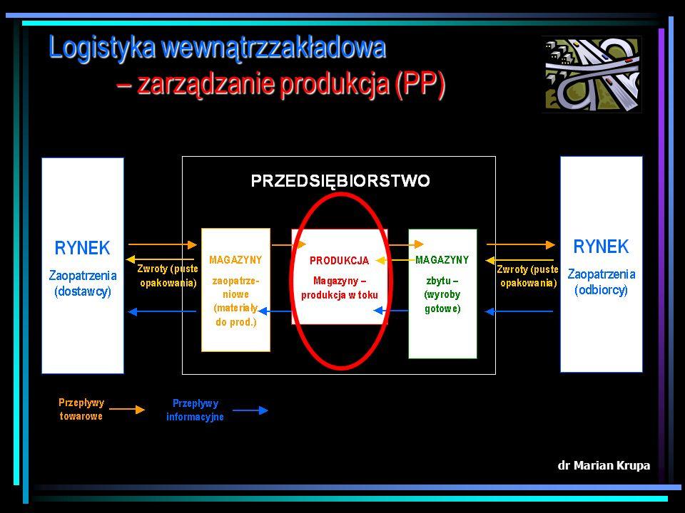 dr Marian Krupa Logistyka zaopatrzenia – gospodarka magazynowa (MM)