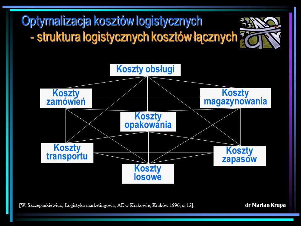 Optymalizacja kosztów logistycznych - struktura logistycznych kosztów łącznych Poszczególne obszary zadań logistycznych powinny tworzyć zintegrowaną c