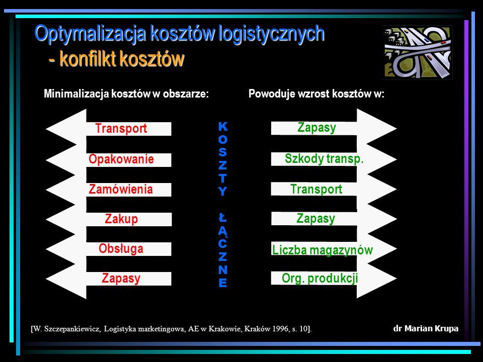 dr Marian Krupa [W. Szczepankiewicz, Logistyka marketingowa, AE w Krakowie, Kraków 1996, s. 12]. Optymalizacja kosztów logistycznych - struktura logis