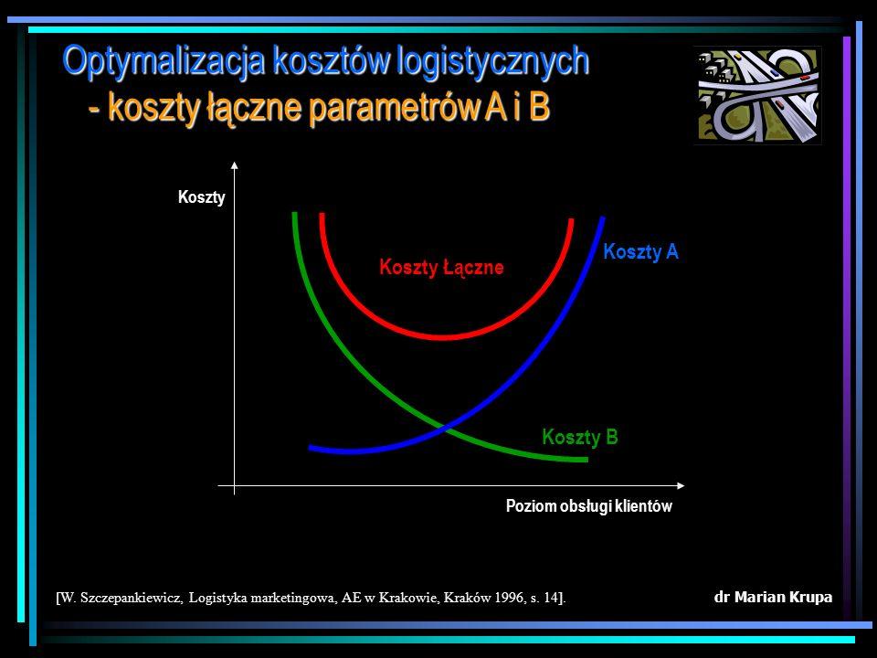 dr Marian Krupa [W. Szczepankiewicz, Logistyka marketingowa, AE w Krakowie, Kraków 1996, s. 10]. Optymalizacja kosztów logistycznych - konfilkt kosztó