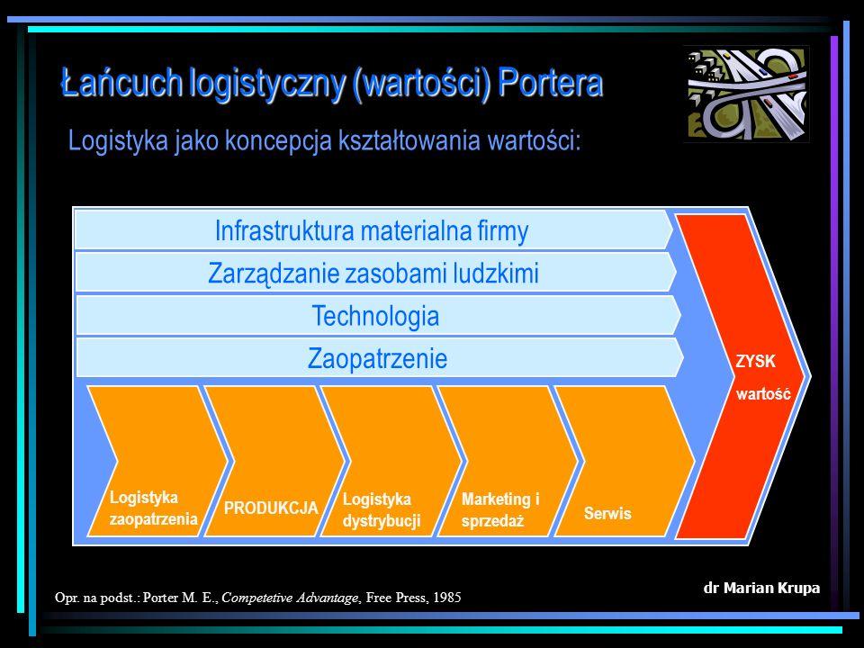 Zarządzanie zintegrowanym łańcuchem dostaw powinno przynieść następujące efekty: dr Marian Krupa 1.koordynację dostaw surowca – mniejsze wymagania prz