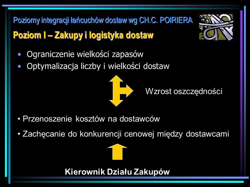 Poziomy integracji łańcuchów dostaw wg CH.C. POIRIERA Poziomy INTEGRACJI: Poziom I (Wewnętrzny) - Zakupy i logistyka dostaw Poziom I (Wewnętrzny) - Za
