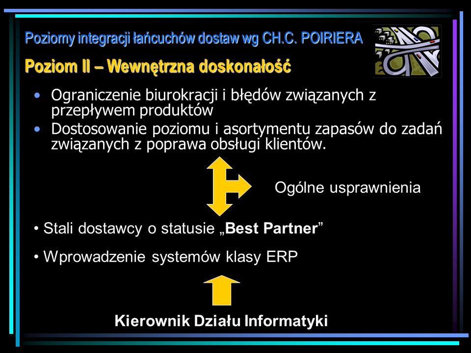 Poziomy integracji łańcuchów dostaw wg CH.C. POIRIERA Poziom I – Zakupy i logistyka dostaw Ograniczenie wielkości zapasów Optymalizacja liczby i wielk