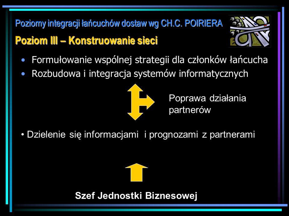 Poziomy integracji łańcuchów dostaw wg CH.C. POIRIERA Poziom II – Wewnętrzna doskonałość Ograniczenie biurokracji i błędów związanych z przepływem pro