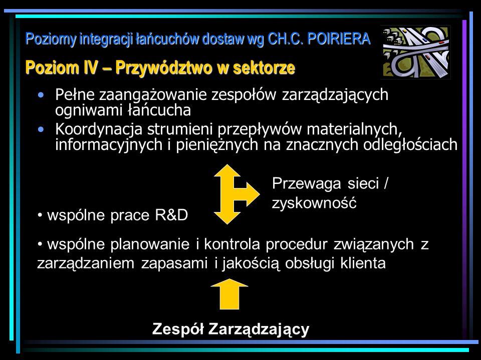 Poziomy integracji łańcuchów dostaw wg CH.C. POIRIERA Poziom III – Konstruowanie sieci Formułowanie wspólnej strategii dla członków łańcucha Rozbudowa