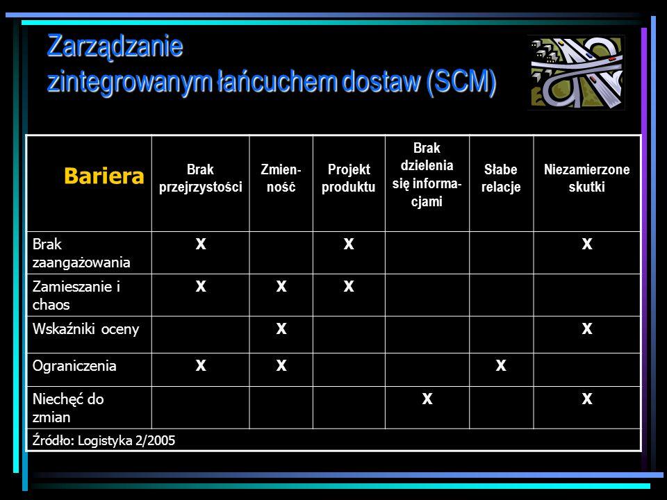 BARIERY BARIERY w zastosowaniu koncepcji SCM w praktyce: dr Marian Krupa 1.Brak przejrzystości – brak pełnej informacji 2.Różne metody i systemy księg