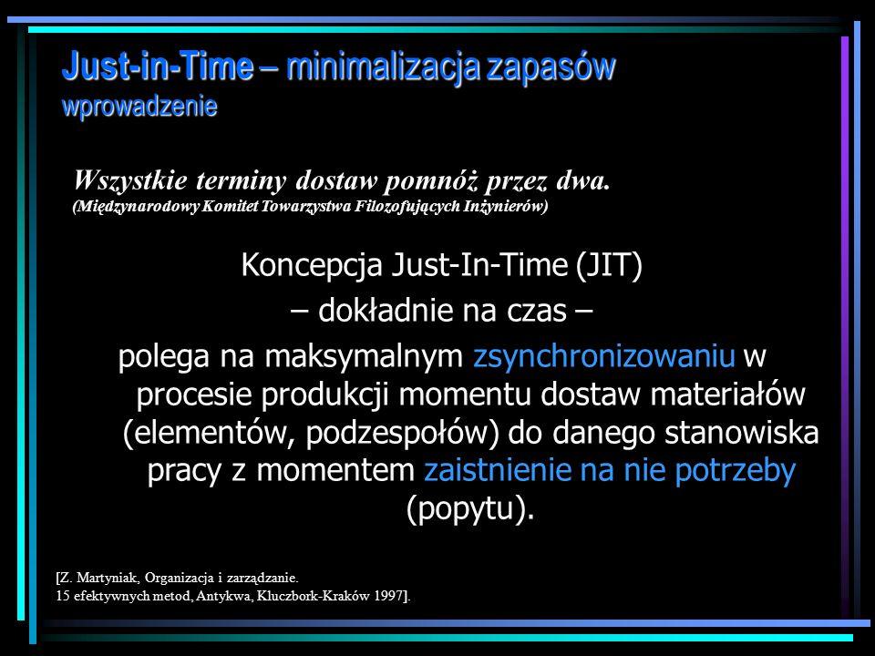 dr Marian Krupa Systemy JiT – minimalizacja zapasów produkcyjnych