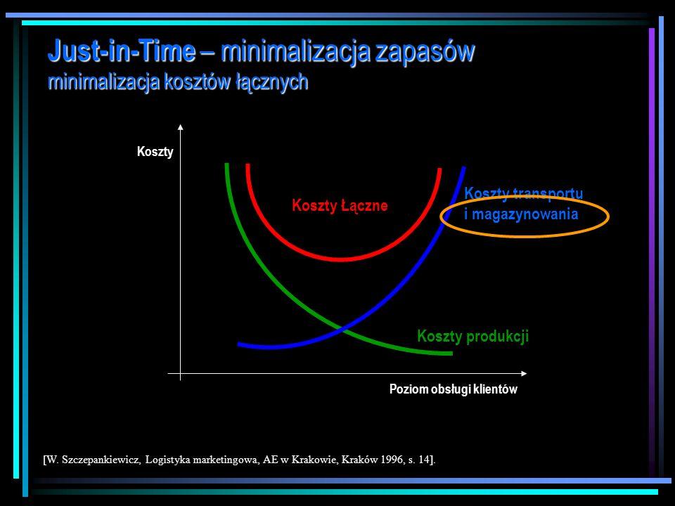 Just-in-Time – minimalizacja zapasów wprowadzenie [Z. Martyniak, Organizacja i zarządzanie. 15 efektywnych metod, Antykwa, Kluczbork-Kraków 1997]. Wsz