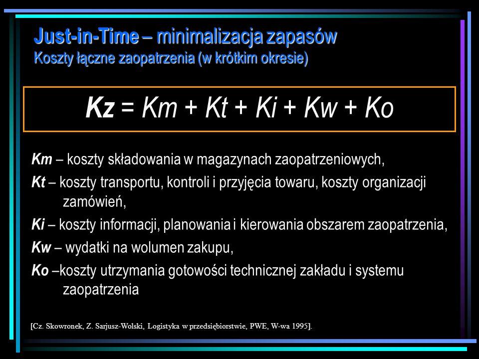 Just-in-Time – minimalizacja zapasów minimalizacja kosztów łącznych [W. Szczepankiewicz, Logistyka marketingowa, AE w Krakowie, Kraków 1996, s. 14]. K