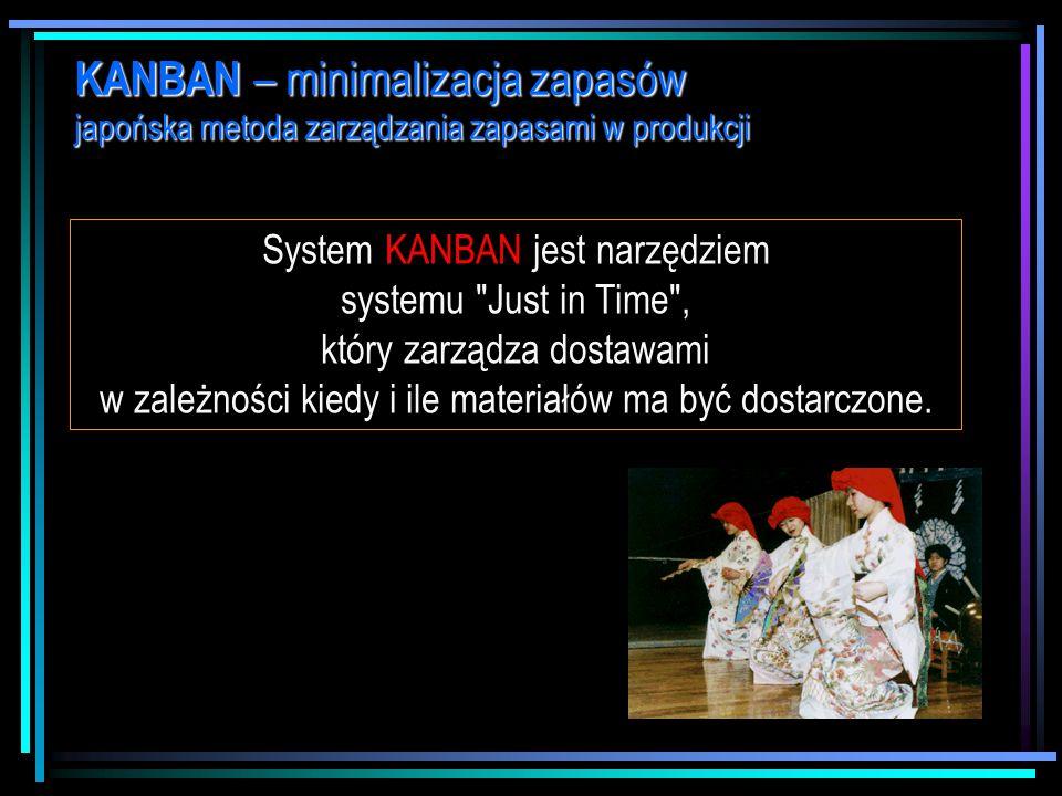 dr Marian Krupa Metoda KANBAN – minimalizacja zapasów produkcyjnych