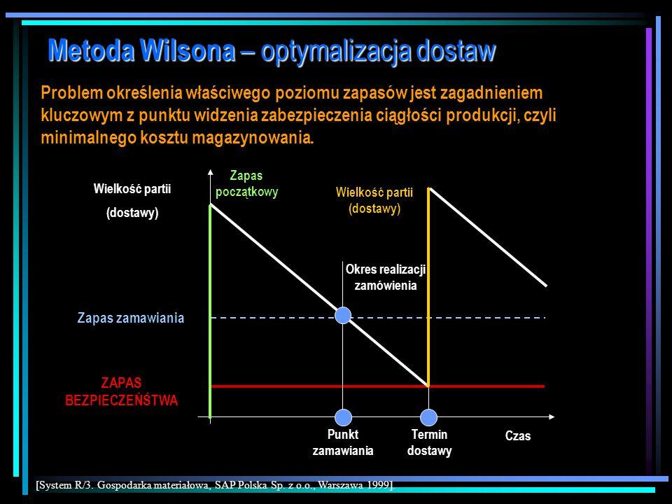 dr Marian Krupa Metoda Wilsona – optymalizacja dostaw