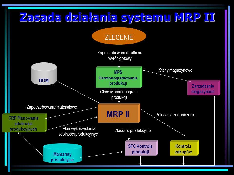MRP II MRP II (Manufacturing Resource Planning) - metoda planowania zasobów produkcyjnych będąca rozwinięciem MRP I, poszerzona o bilansowanie zasobów