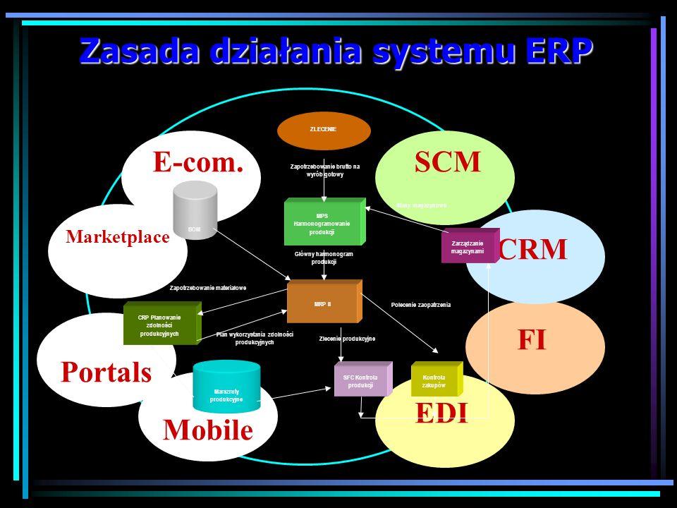 ERP ERP jest systemem: obejmującym całość procesów produkcji i dystrybucji, który integruje różne obszary działania przedsiębiorstwa, usprawnia przepł