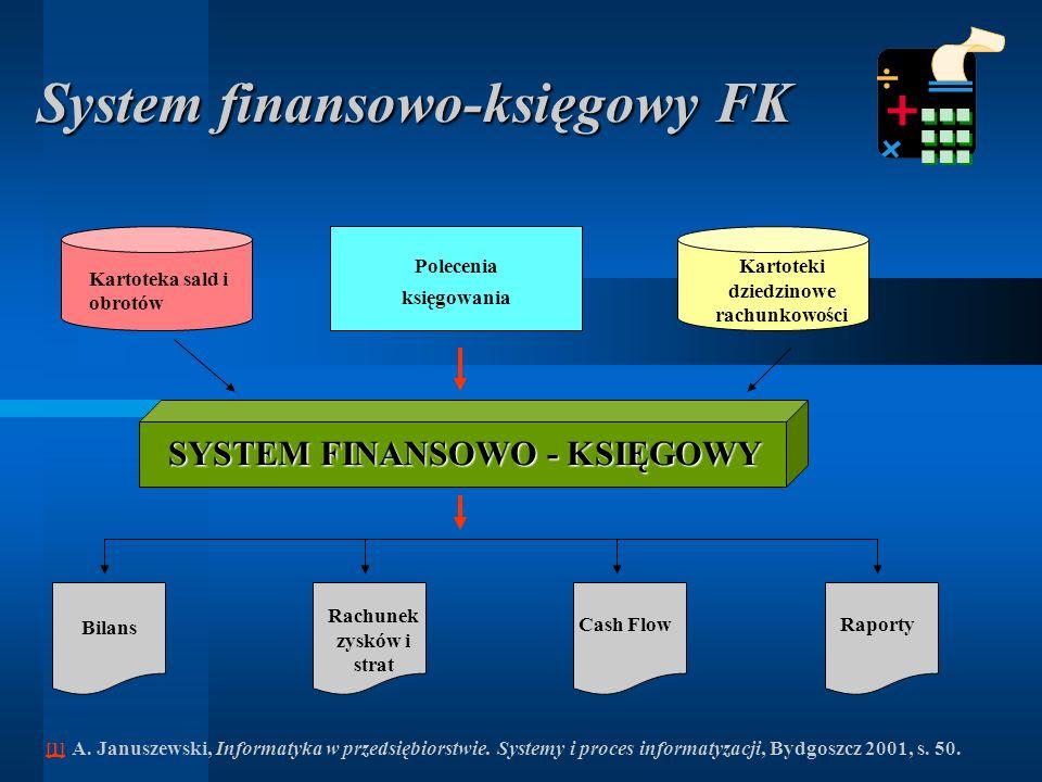 System finansowo-księgowy FK – opis struktury przykład