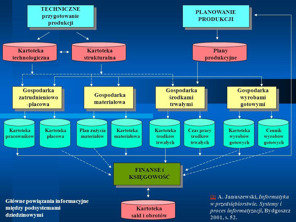 Główne powiązania informacyjne między podsystemami dziedzinowymi (funkcjonalnymi)