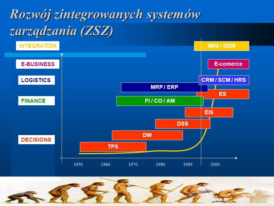 195019601970198019902000 INTEGRATION TPS DW DSS EIS ES IMIS / DEM MRP / ERP FI / CO / AM CRM / SCM / HRS E-comerce DECISIONS FINANCE LOGISTICS E-BUSINESS Rozwój zintegrowanych systemów zarządzania (ZSZ)