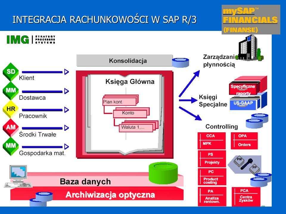 INTEGRACJA RACHUNKOWOŚCI W SAP R/3 Integracja jest osiągnięta dzięki: Istnieniu wspólnego planu kont dla rachunkowości finansowej i kosztowej Zastosowaniu zasady dokumentowania operacji gospodarczych Umożliwieniu równoległego wpisywania danych rachunku kosztów i rachunkowości finansowej Uzgadnianie pojedynczych wpisów oraz sum częściowych kont dla danego okresu lub rodzaju transakcji Przesyłanie danych związanych z rozliczeniami z systemu rachunkowości finansowej do systemu rachunku kosztów i vice versa