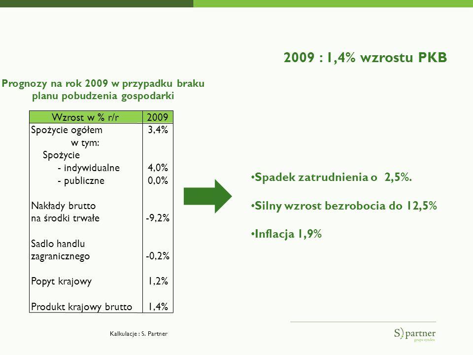 2009 : 1,4% wzrostu PKB Wzrost w % r/r2009 Spożycie ogółem3,4% w tym: Spożycie - indywidualne4,0% - publiczne0,0% Nakłady brutto na środki trwałe-9,2% Sadlo handlu zagranicznego-0,2% Popyt krajowy1,2% Produkt krajowy brutto1,4% Prognozy na rok 2009 w przypadku braku planu pobudzenia gospodarki Spadek zatrudnienia o 2,5%.