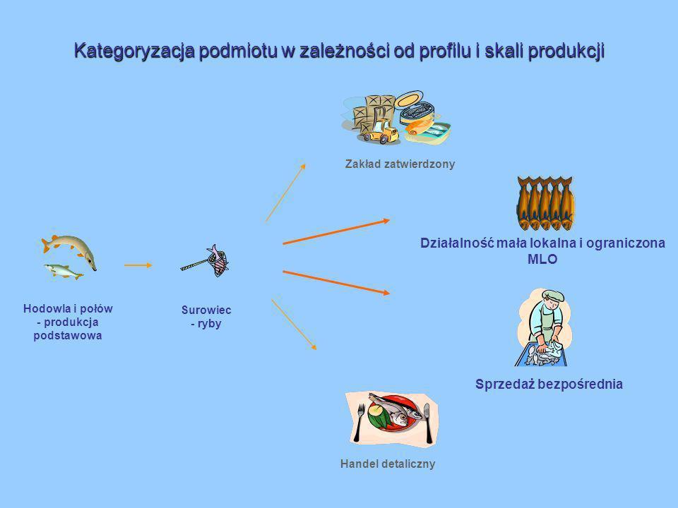 Kategoryzacja podmiotu w zależności od profilu i skali produkcji Sprzedaż bezpośrednia Działalność mała lokalna i ograniczona MLO Zakład zatwierdzony Hodowla i połów - produkcja podstawowa Surowiec - ryby Handel detaliczny