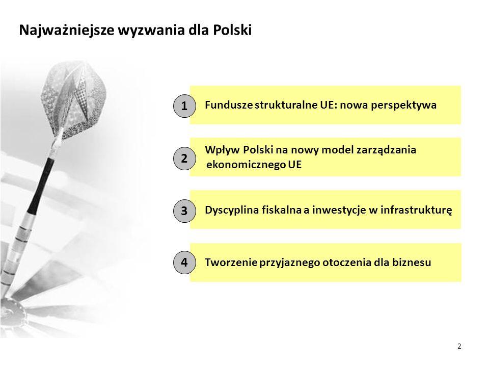 Najważniejsze wyzwania dla Polski Wpływ Polski na nowy model zarządzania ekonomicznego UE Fundusze strukturalne UE: nowa perspektywa Dyscyplina fiskalna a inwestycje w infrastrukturę Tworzenie przyjaznego otoczenia dla biznesu 1 2 3 4 2