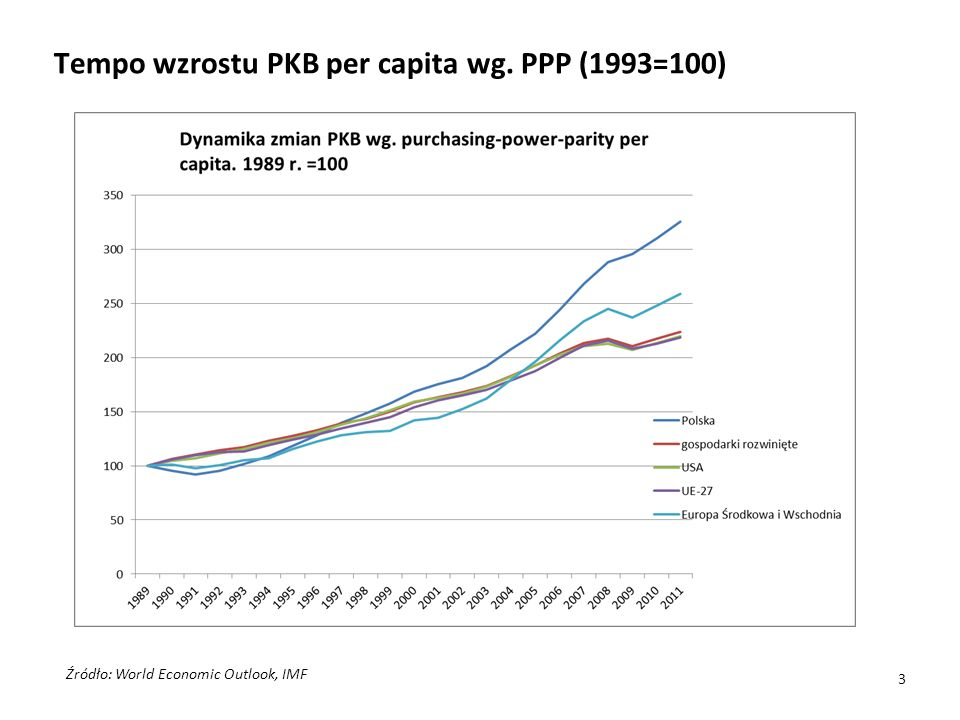 Tempo wzrostu PKB per capita wg. PPP (1993=100) Źródło: World Economic Outlook, IMF 3