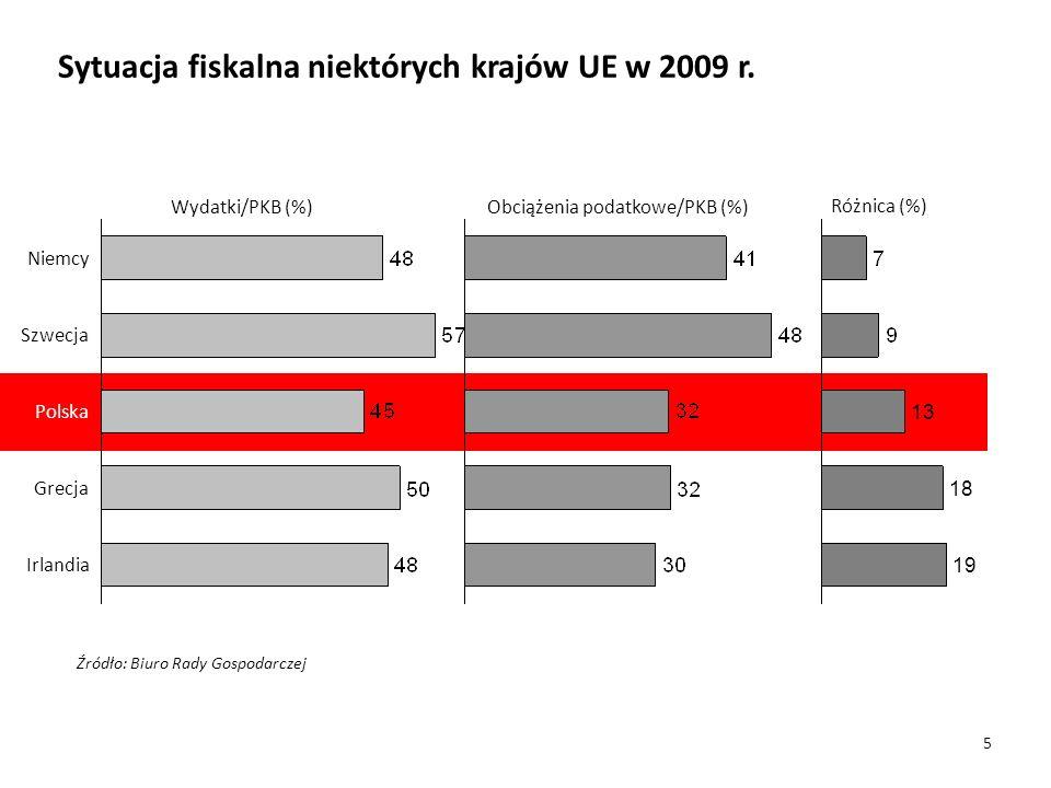Sytuacja fiskalna niektórych krajów UE w 2009 r.