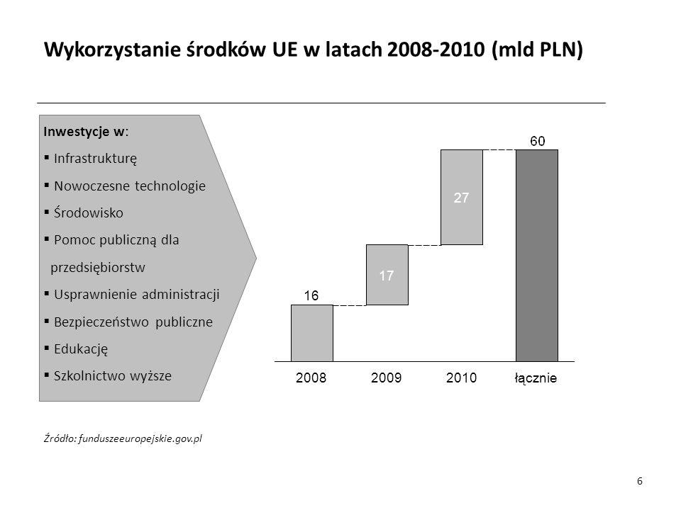 łącznie2010 27 2009 17 2008 16 Wykorzystanie środków UE w latach 2008-2010 (mld PLN) Źródło: funduszeeuropejskie.gov.pl Inwestycje w: Infrastrukturę Nowoczesne technologie Środowisko Pomoc publiczną dla przedsiębiorstw Usprawnienie administracji Bezpieczeństwo publiczne Edukację Szkolnictwo wyższe 6