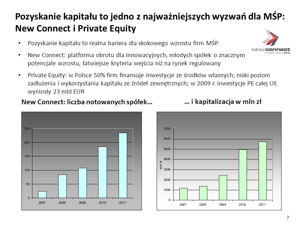 Pozyskanie kapitału to realna bariera dla skokowego wzrostu firm MŚP New Connect: platforma obrotu dla innowacyjnych, młodych spółek o znacznym potencjale wzrostu, łatwiejsze kryteria wejścia niż na rynek regulowany Private Equity: w Polsce 50% firm finansuje inwestycje ze środków własnych; niski poziom zadłużenia i wykorzystania kapitału ze źródeł zewnętrznych; w 2009 r.