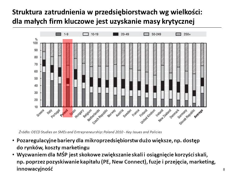 Struktura zatrudnienia w przedsiębiorstwach wg wielkości: dla małych firm kluczowe jest uzyskanie masy krytycznej Źródło: OECD Studies on SMEs and Entrepreneurship: Poland 2010 - Key Issues and Policies Pozaregulacyjne bariery dla mikroprzedsiębiorstw dużo większe, np.