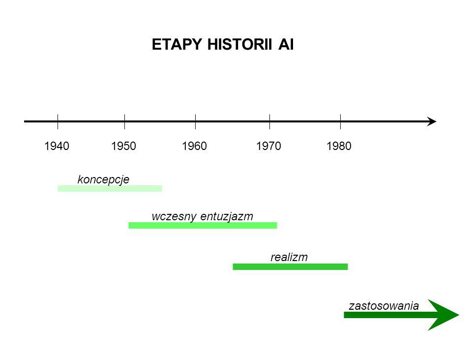 ETAPY HISTORII AI 19401950196019701980 koncepcje wczesny entuzjazm realizm zastosowania