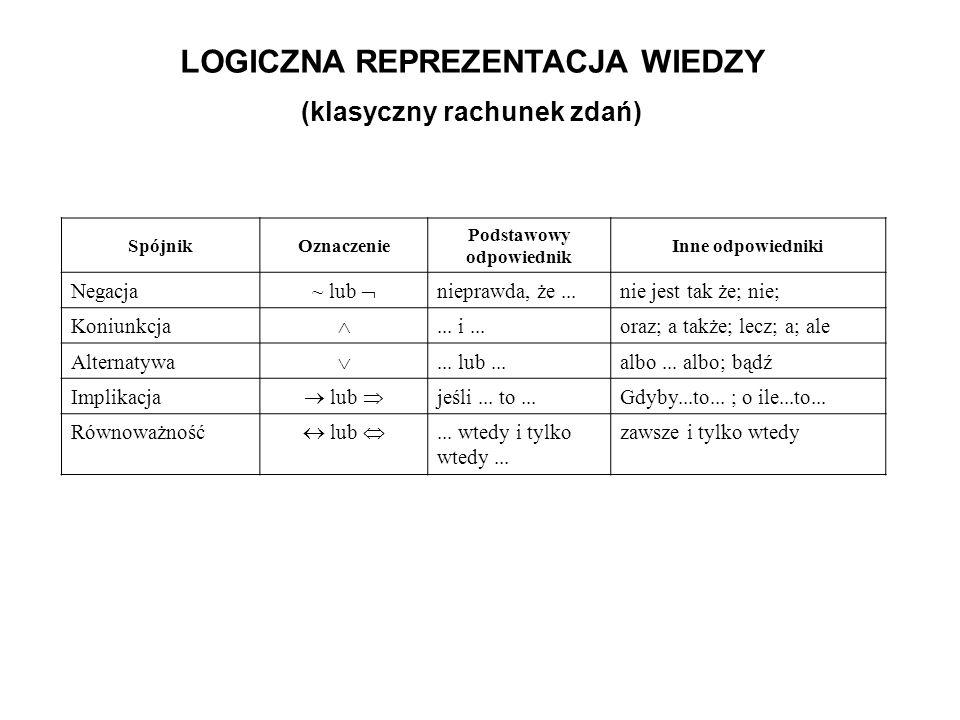 LOGICZNA REPREZENTACJA WIEDZY (klasyczny rachunek zdań) SpójnikOznaczenie Podstawowy odpowiednik Inne odpowiedniki Negacja ~ lub nieprawda, że...nie j