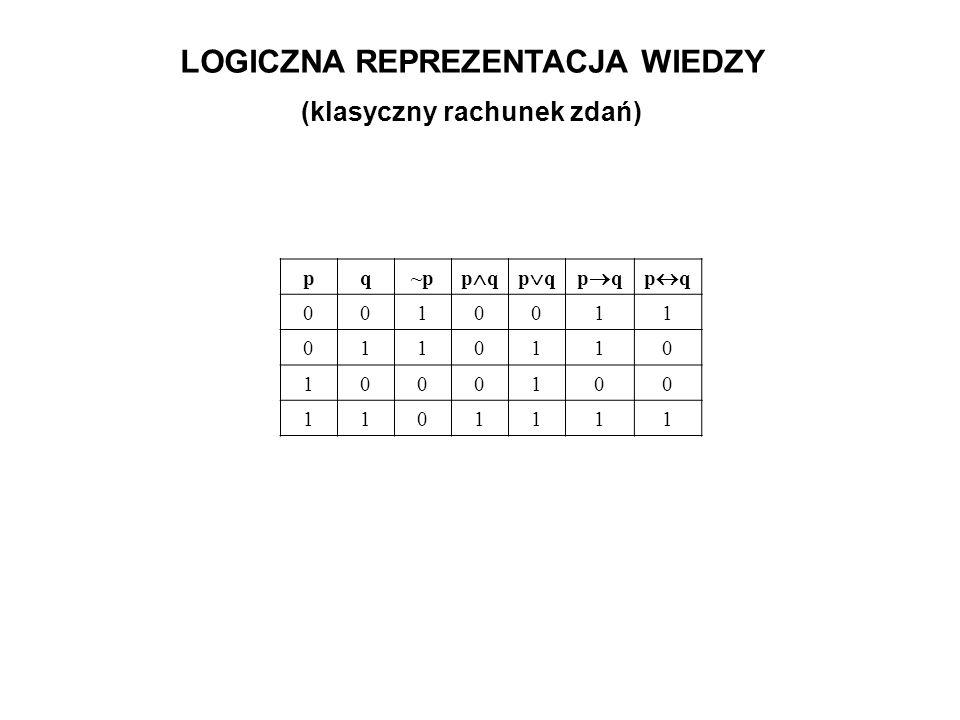 LOGICZNA REPREZENTACJA WIEDZY (klasyczny rachunek zdań) pq~p p q 0010011 0110110 1000100 1101111