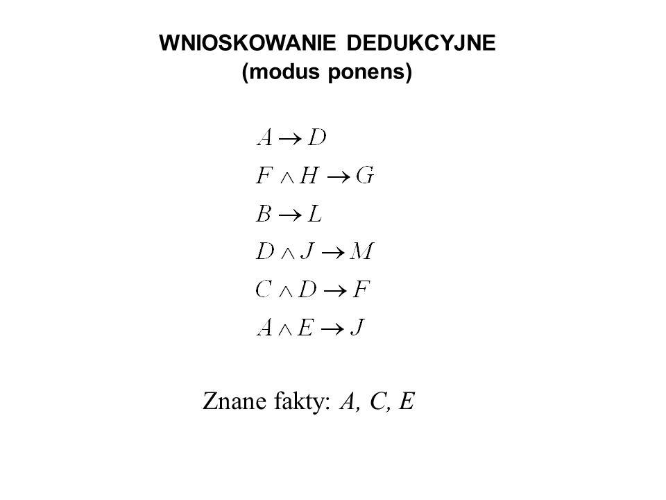 WNIOSKOWANIE DEDUKCYJNE (modus ponens) Znane fakty: A, C, E
