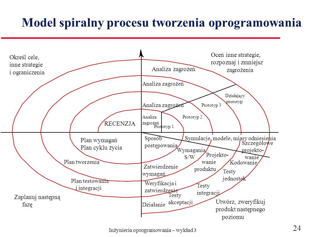 Inżynieria oprogramowania – wykład 3 24 Model spiralny procesu tworzenia oprogramowania Określ cele, inne strategie i ograniczenia Oceń inne strategie, rozpoznaj i zmniejsz zagrożenia RECENZJA Plan wymagań Plan cyklu życia Plan tworzenia Plan testowania i integracji Zaplanuj następną fazę Analiza zagrożeń Analiza zagrożeń Prototyp 1 Prototyp 2 Prototyp 3 Działający prototyp Sposób postępowania Symulacje, modele, miary odniesienia Zatwierdzenie wymagań Wymagania S/W Projekto- wanie produktu Weryfikacja i zatwierdzenie Działanie Testy akceptacji Testy integracji Testy jednostek Kodowanie Szczegółowe projekto- wanie Utwórz, zweryfikuj produkt następnego poziomu