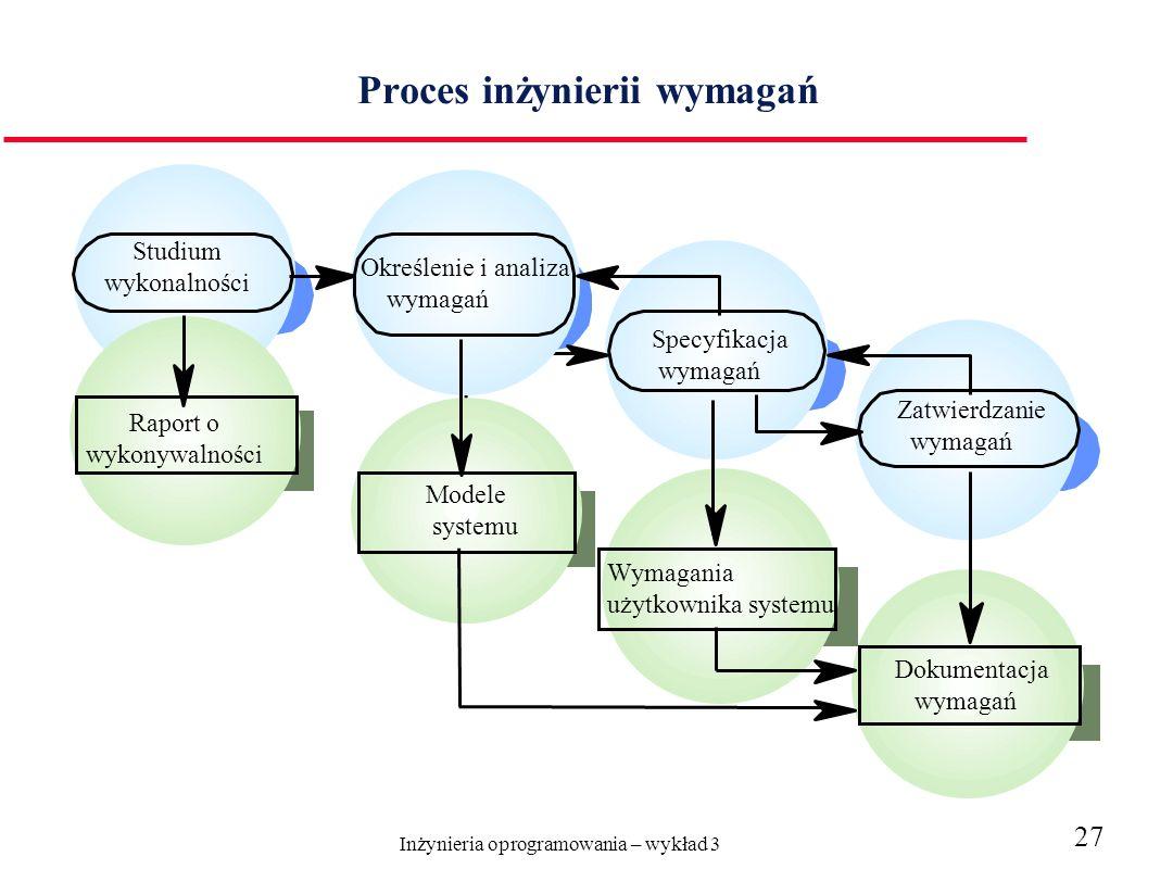 Inżynieria oprogramowania – wykład 3 27 Proces inżynierii wymagań Modele systemu Modele systemu Dokumenta cja wymagań Określenie i analiza wymagań Specyfikacja wymagań Modele systemu Wymagania użytkownika systemu Zatwierdzanie wymagań Raport o wykonywalności Studium wykonalności Dokumentacja wymagań