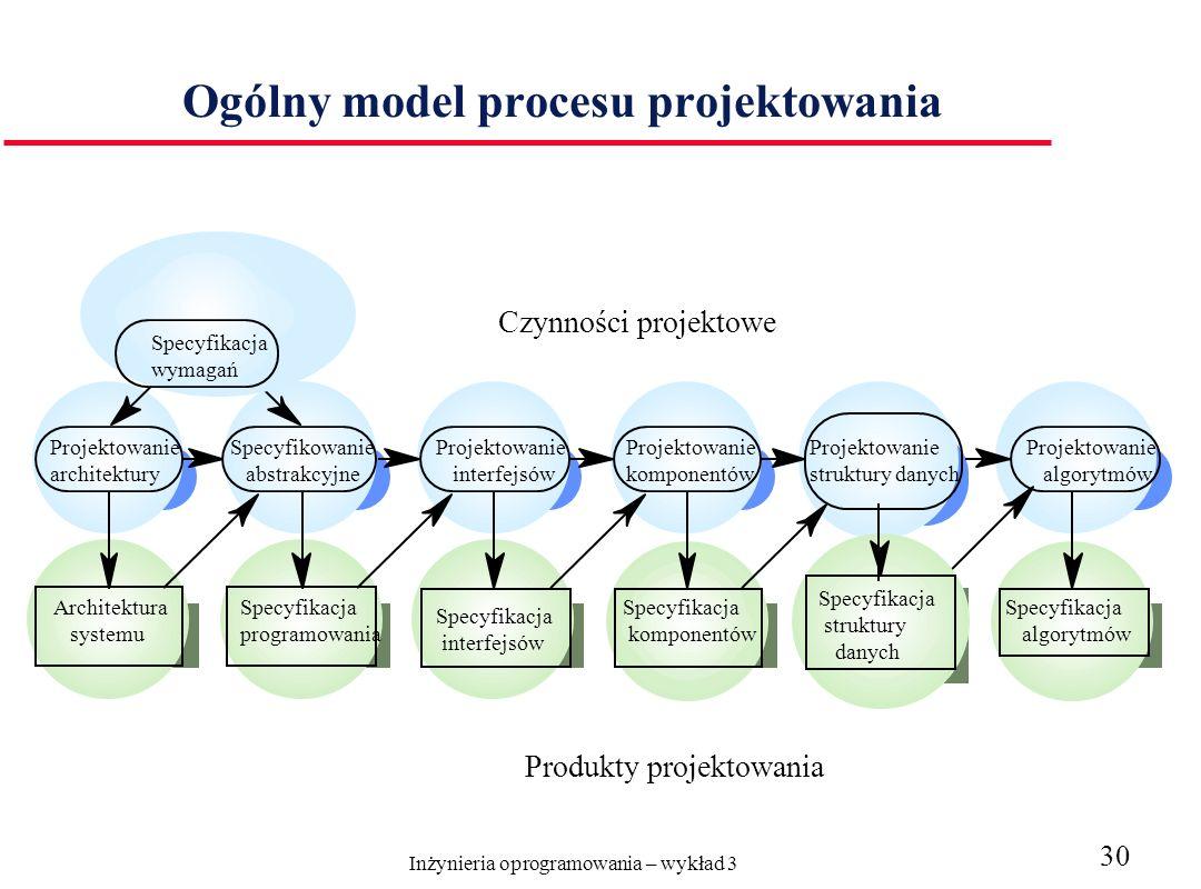Inżynieria oprogramowania – wykład 3 30 Ogólny model procesu projektowania Projektowanie architektury Specyfikowanie abstrakcyjne Projektowanie interfejsów Projektowanie komponentów Architektura systemu Specyfikacja programowania Specyfikacja interfejsów Specyfikacja komponentów Projektowanie struktury danych Specyfikacja struktury danych Specyfikacja algorytmów Projektowanie algorytmów Specyfikacja wymagań Produkty projektowania Czynności projektowe