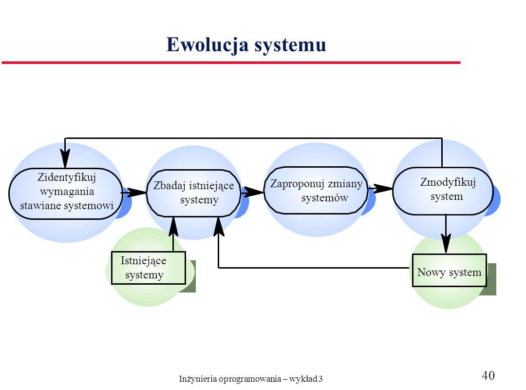 Inżynieria oprogramowania – wykład 3 40 Ewolucja systemu Zidentyfikuj wymagania stawiane systemowi Zbadaj istniejące systemy Zaproponuj zmiany systemów Zmodyfikuj system Nowy system Istniejące systemy