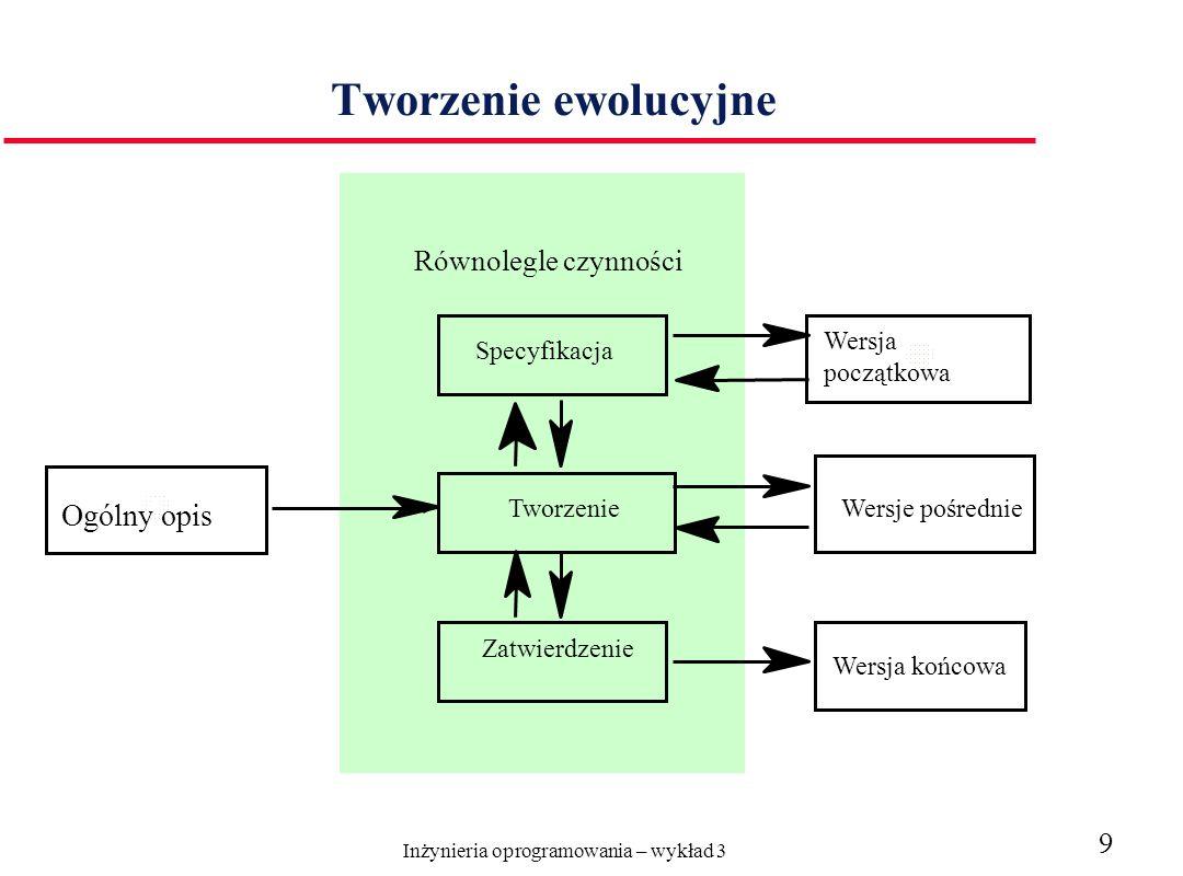Inżynieria oprogramowania – wykład 3 9 Tworzenie ewolucyjne Wersja początkowa Ogólny opis Specyfikacja Tworzenie Zatwierdzenie Wersje pośrednie Wersja końcowa Równolegle czynności