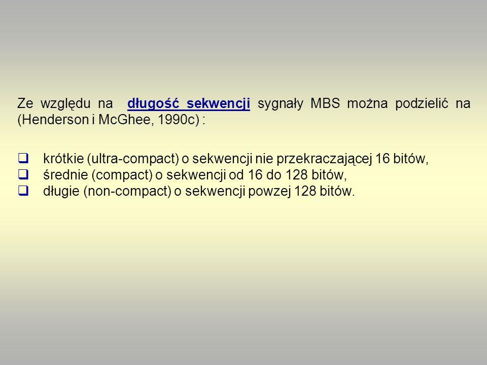 krótkie (ultra-compact) o sekwencji nie przekraczającej 16 bitów, średnie (compact) o sekwencji od 16 do 128 bitów, długie (non-compact) o sekwencji p