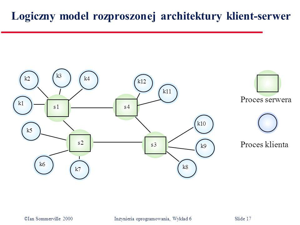 ©Ian Sommerville 2000 Inżynieria oprogramowania, Wykład 6Slide 17 Logiczny model rozproszonej architektury klient-serwer 1 k 12 Proces serwera Proces