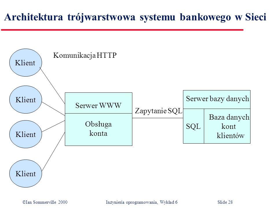 ©Ian Sommerville 2000 Inżynieria oprogramowania, Wykład 6Slide 28 Architektura trójwarstwowa systemu bankowego w Sieci Klient Serwer WWW Obsługa konta