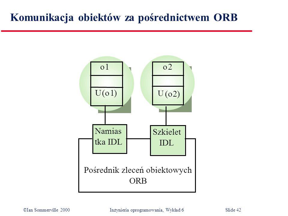 ©Ian Sommerville 2000 Inżynieria oprogramowania, Wykład 6Slide 42 Komunikacja obiektów za pośrednictwem ORB o1o2 U (o1) U (o2) Namias tka IDL Szkielet