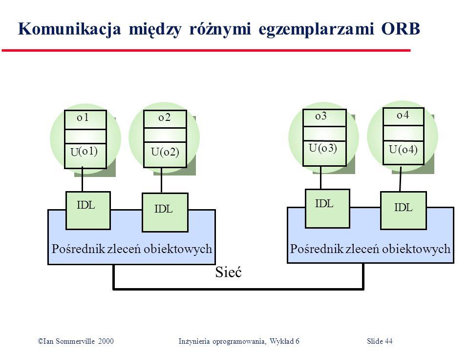 ©Ian Sommerville 2000 Inżynieria oprogramowania, Wykład 6Slide 44 Komunikacja między różnymi egzemplarzami ORB o1o2 (o1) U (o2) IDL IDL o3 o4 U (o3) U