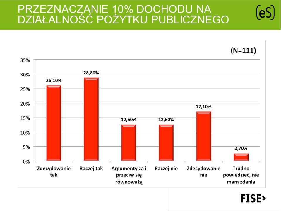PRZEZNACZANIE 10% DOCHODU NA DZIAŁALNOŚĆ POŻYTKU PUBLICZNEGO