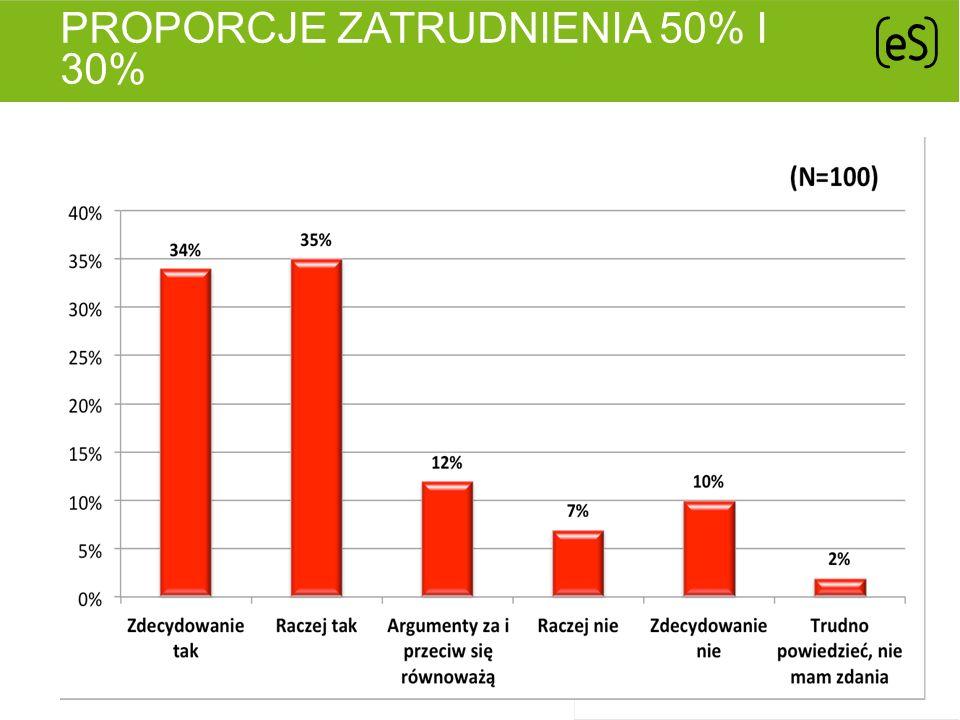 PROPORCJE ZATRUDNIENIA 50% I 30%