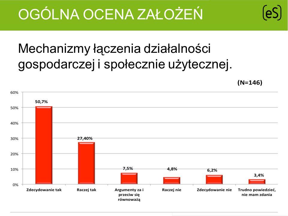 OGÓLNA OCENA ZAŁOŻEŃ Mechanizmy łączenia działalności gospodarczej i społecznie użytecznej.