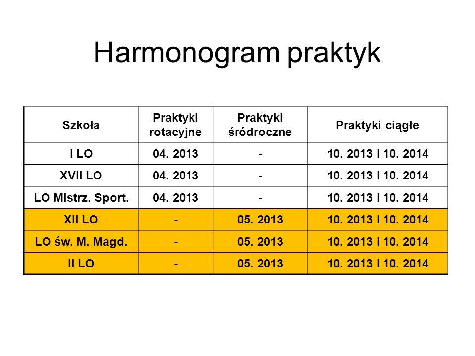 Harmonogram praktyk Szkoła Praktyki rotacyjne Praktyki śródroczne Praktyki ciągłe I LO04.