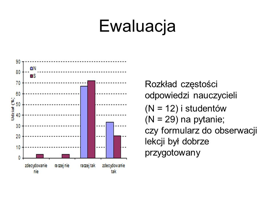 Ewaluacja Rozkład częstości odpowiedzi nauczycieli (N = 12) i studentów (N = 29) na pytanie; czy formularz do obserwacji lekcji był dobrze przygotowany