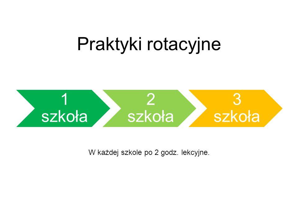 Praktyki rotacyjne 1 szkoła 2 szkoła 3 szkoła W każdej szkole po 2 godz. lekcyjne.